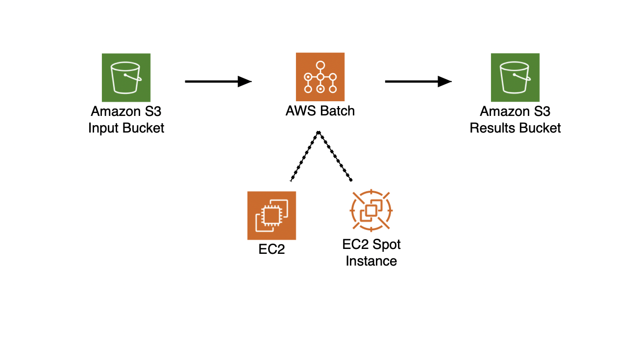 Stackitecture Diagram for Example AWS Batch Architecture